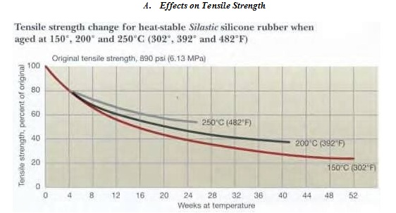 effects on tensile strength