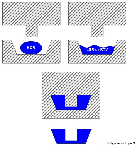silicone compression molding diagram